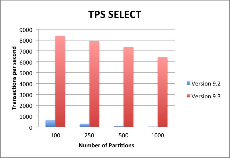 TPS_Select